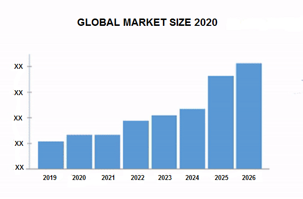Global-Industry-Size-2020.png